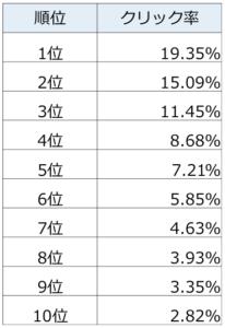SEO順位におけるクリック率